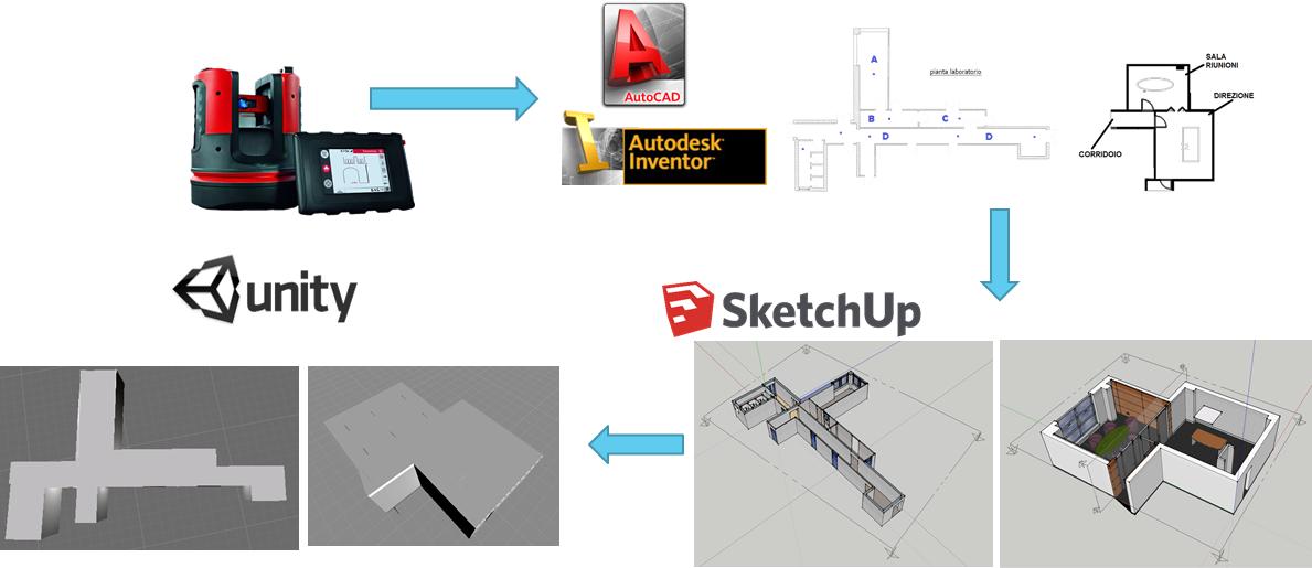 Acquisizione e rendering ambienti per il progetto ResCap
