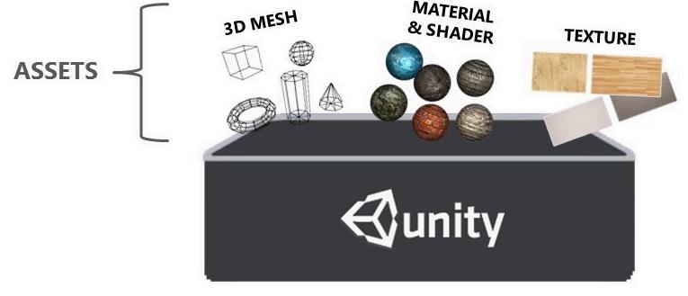 Costruzione dell'ambiente virtuale in Unity