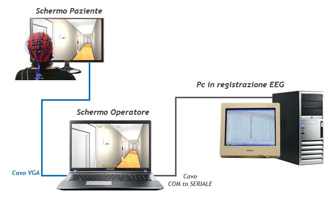 Interfaccia operatore che monitora l'esperimento